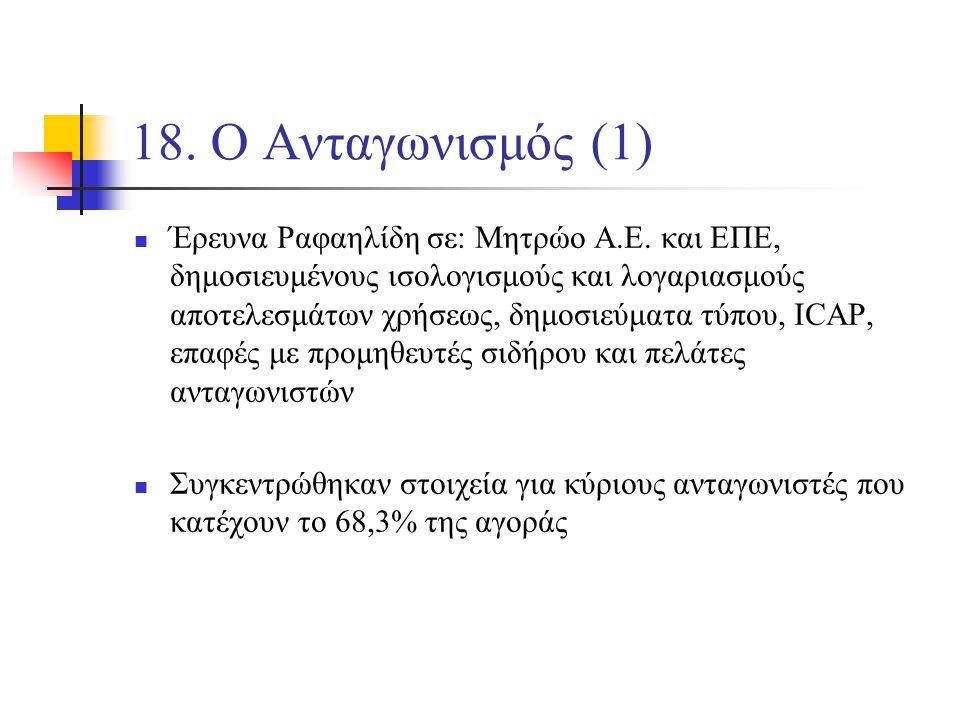18. Ο Ανταγωνισμός (1) Έρευνα Ραφαηλίδη σε: Μητρώο Α.Ε.