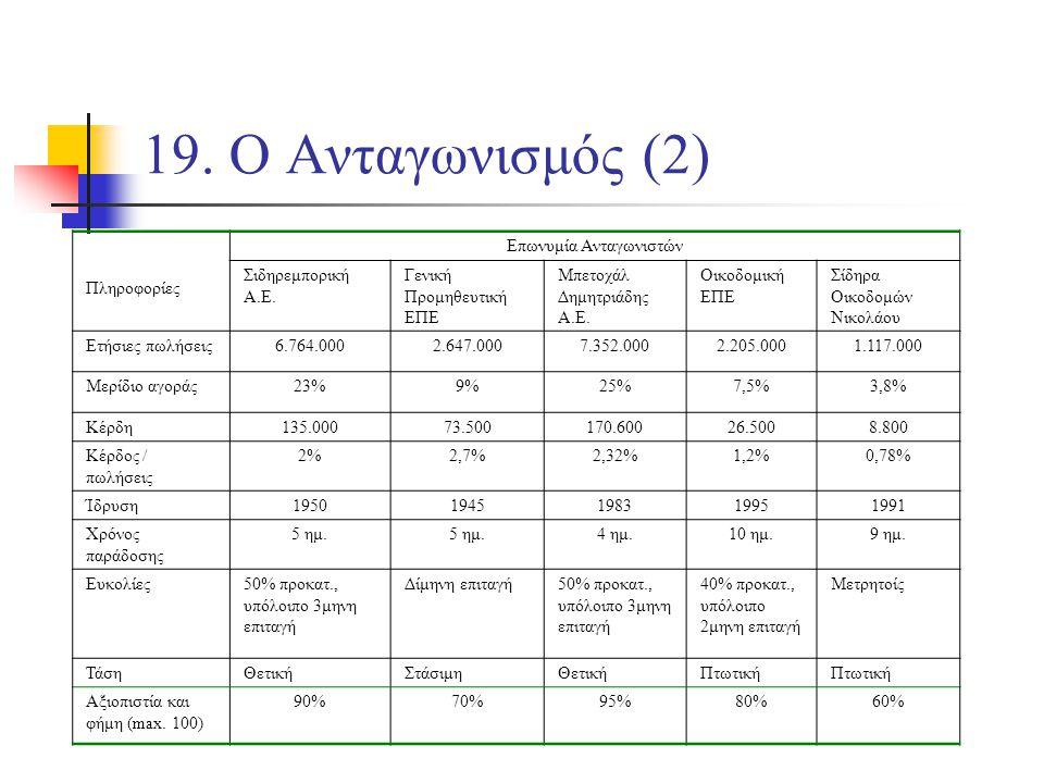 19. Ο Ανταγωνισμός (2) Πληροφορίες Επωνυμία Ανταγωνιστών Σιδηρεμπορική Α.Ε.