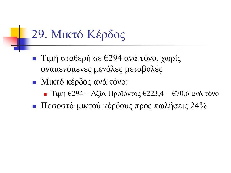 29. Μικτό Κέρδος Τιμή σταθερή σε €294 ανά τόνο, χωρίς αναμενόμενες μεγάλες μεταβολές Μικτό κέρδος ανά τόνο: Τιμή €294 – Αξία Προϊόντος €223,4 = €70,6