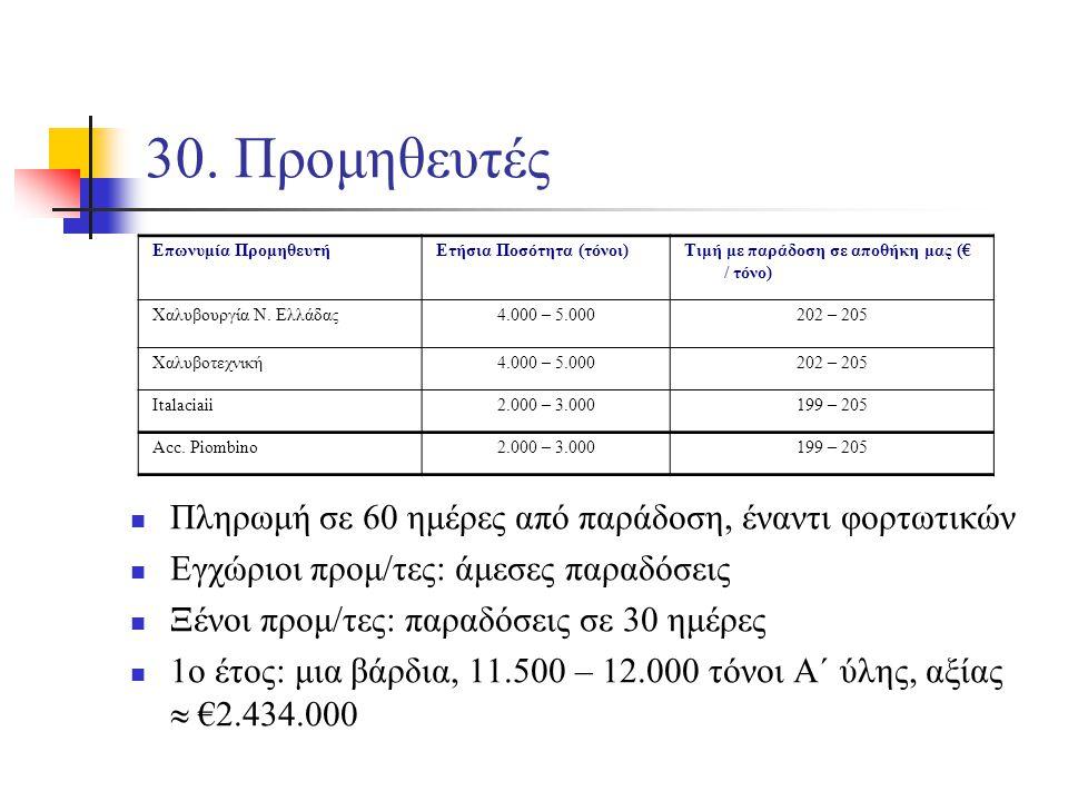 30. Προμηθευτές Επωνυμία ΠρομηθευτήΕτήσια Ποσότητα (τόνοι)Τιμή με παράδοση σε αποθήκη μας (€ / τόνο) Χαλυβουργία Ν. Ελλάδας4.000 – 5.000202 – 205 Χαλυ