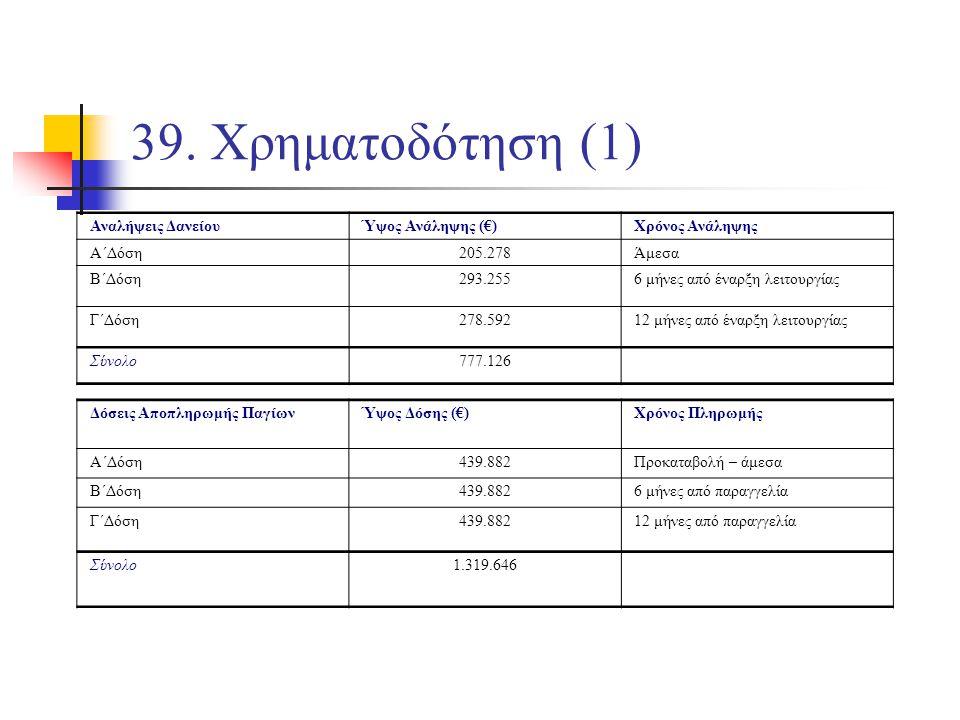 39. Χρηματοδότηση (1) Αναλήψεις ΔανείουΎψος Ανάληψης (€)Χρόνος Ανάληψης Α΄Δόση205.278Άμεσα Β΄Δόση293.2556 μήνες από έναρξη λειτουργίας Γ΄Δόση278.59212