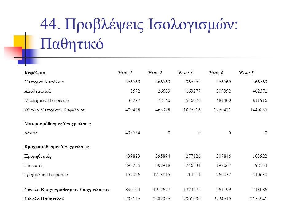 44. Προβλέψεις Ισολογισμών: Παθητικό ΚεφάλαιοΈτος 1Έτος 2Έτος 3Έτος 4Έτος 5 Μετοχικό Κεφάλαιο366569 Αποθεματικά857226609163277309392462371 Μερίσματα Π