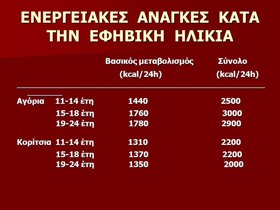 ΑΝΑΓΚΕΣ ΣΕ ΠΡΩΤΕΪΝΗ 15 % της συνολικής ημερήσιας πρόσληψης θερμίδων 15 % της συνολικής ημερήσιας πρόσληψης θερμίδων 44-59 g / ημέρα για τα αγόρια 44-59 g / ημέρα για τα αγόρια 44-46 g / ημέρα για τα κορίτσια 44-46 g / ημέρα για τα κορίτσια Απόδοση ενέργειας : 4 kcal/g πρωτεϊνης Απόδοση ενέργειας : 4 kcal/g πρωτεϊνης