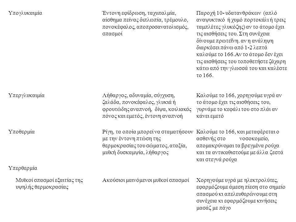 ΥπογλυκαιμίαΈντονη εφίδρωση, ταχυπαλμία, αίσθημα πείνας διπλωπία, τρέμουλο, πονοκέφαλος, αποπροσανατολισμός, σπασμοί Παροχή 10- υδατανθράκων (απλό ανα
