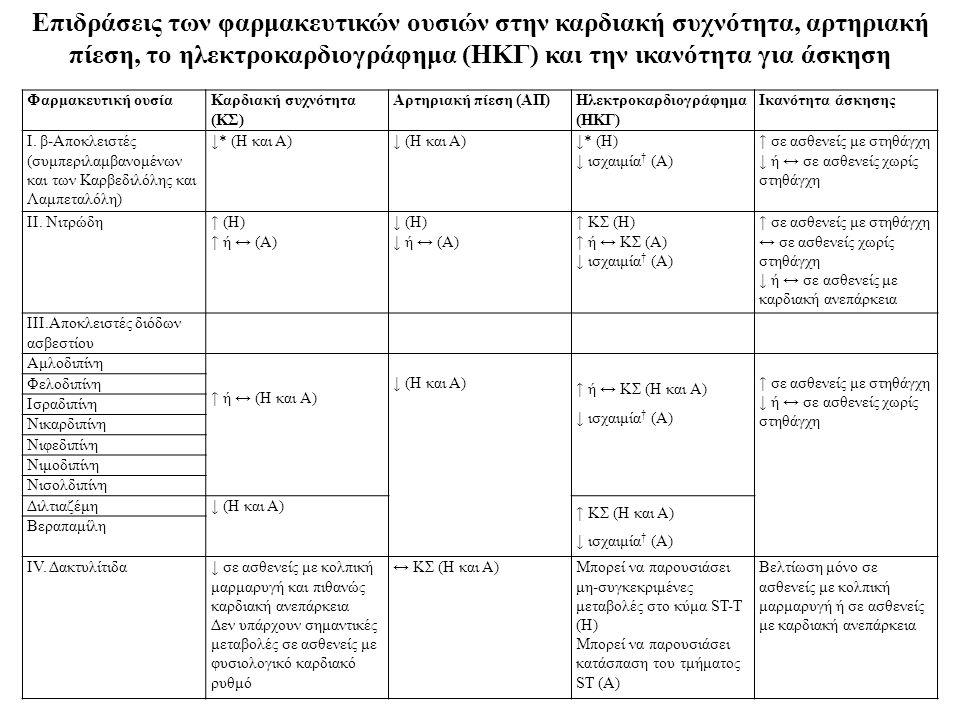 Φαρμακευτική ουσίαΚαρδιακή συχνότητα (ΚΣ) Αρτηριακή πίεση (ΑΠ)Ηλεκτροκαρδιογράφημα (ΗΚΓ) Ικανότητα άσκησης Ι. β-Αποκλειστές (συμπεριλαμβανομένων και τ