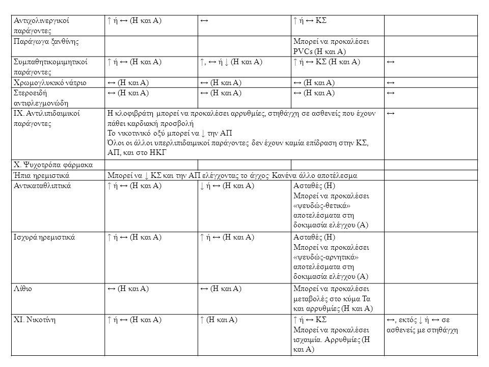 Αντιχολινεργικοί παράγοντες ↑ ή ↔ (Η και Α)↔↑ ή ↔ ΚΣ Παράγωγα ξανθίνηςΜπορεί να προκαλέσει PVCs (Η και Α) Συμπαθητικομιμητικοί παράγοντες ↑ ή ↔ (Η και