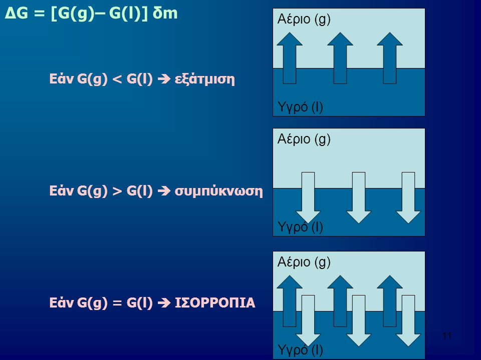 12 Χημικό δυναμικό αέριας φάσης G(g)  μ(g) Χημικό δυναμικό υγρής φάσης G(l)  μ(l) Χημικό δυναμικό στερεάς φάσης G(s)  μ(s) Αύξηση της θερμοκρασίας υπό σταθερή πίεση προκαλεί μείωση του χημικού δυναμικού διότι (∂G/∂Τ) p = -S  (∂μ/∂Τ) p = -S Αύξηση της πίεσης υπό σταθερή θερμοκρασία προκαλεί αύξηση του χημικού δυναμικού διότι (∂G/∂Ρ) Τ = V  (∂μ/∂P) T = V
