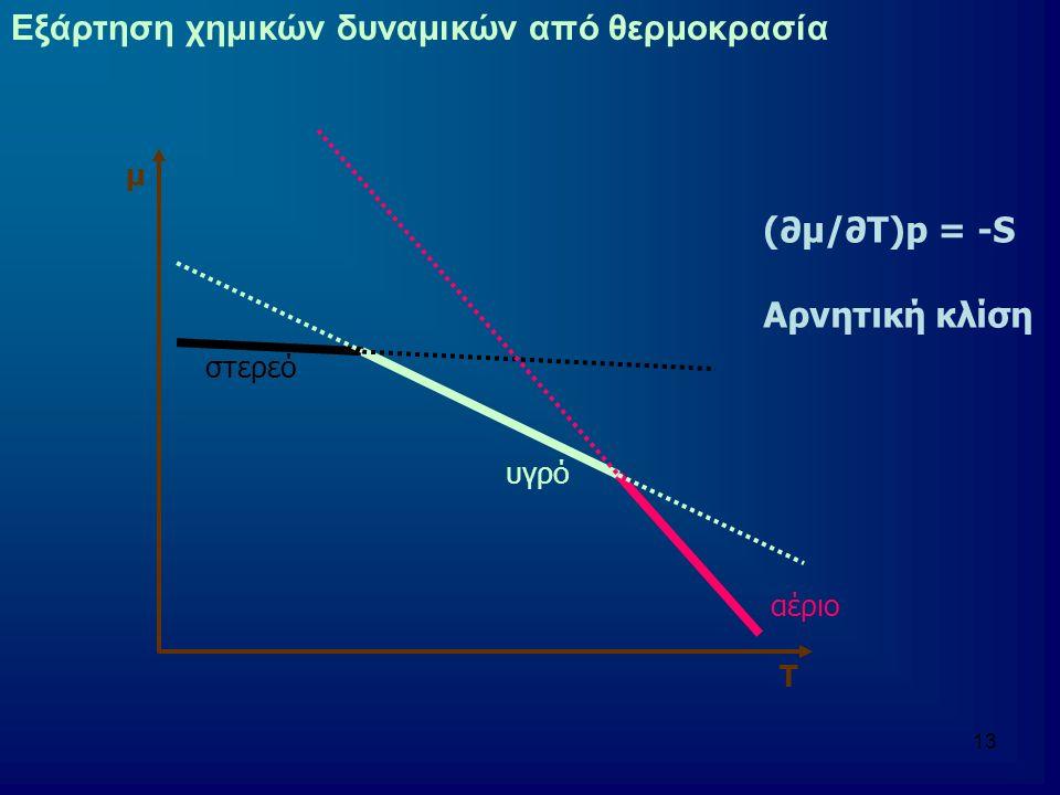 14 Εξάρτηση χημικών δυναμικών από θερμοκρασία Για να είναι σταθερή μια φάση σε μια θερμοκρασία (υπό σταθερή πίεση) Πρέπει να έχει το μικρότερο χημικό δυναμικό από τις άλλες φάσεις στην ίδια θερμοκρασία αέριο υγρό στερεό μ Τ Τ1Τ2Τ3 Τ1 μ(s) < μ(l) < μ(g) Τ2 μ(l) < μ(s) < μ(g) Τ3 μ(g) < μ(l) < μ(s)
