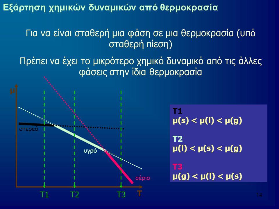 15 Εξάρτηση χημικών δυναμικών από θερμοκρασία Σε χαμηλές θερμοκρασίες υπερισχύει η στερεή φάση Υψηλότερες θερμοκρασίες ευνοούν την υγρή φάση Σε πολύ υψηλές θερμοκρασίες μειώνεται πολύ το χημικό δυναμικό των ατμών κι έτσι ευνοείται η αέρια φάση αέριο υγρό στερεό μ Τ Σημείο τήξεως/πήξεως Σημείο ζέσεως Ισορροπία στερεού-υγρού μ(s) = μ(l) Σημείο τήξεως Ισορροπία υγρού-αερίου μ(l) = μ(g) Σημείο ζέσεως