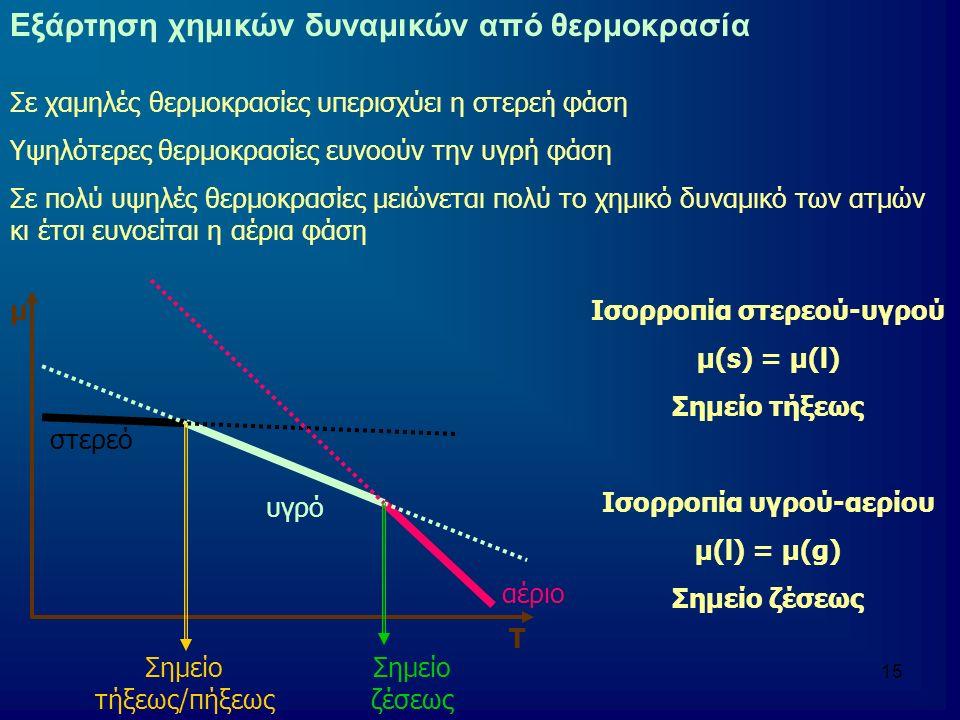 16 Εξάρτηση χημικών δυναμικών από Τ σε διαφορετικά Ρ αέριο υγρό στερεό μ Τ Χαμηλή πίεση Υψηλή πίεση Ανύψωση σημείου τήξεως/πήξεως Ανύψωση σημείου ζέσεως