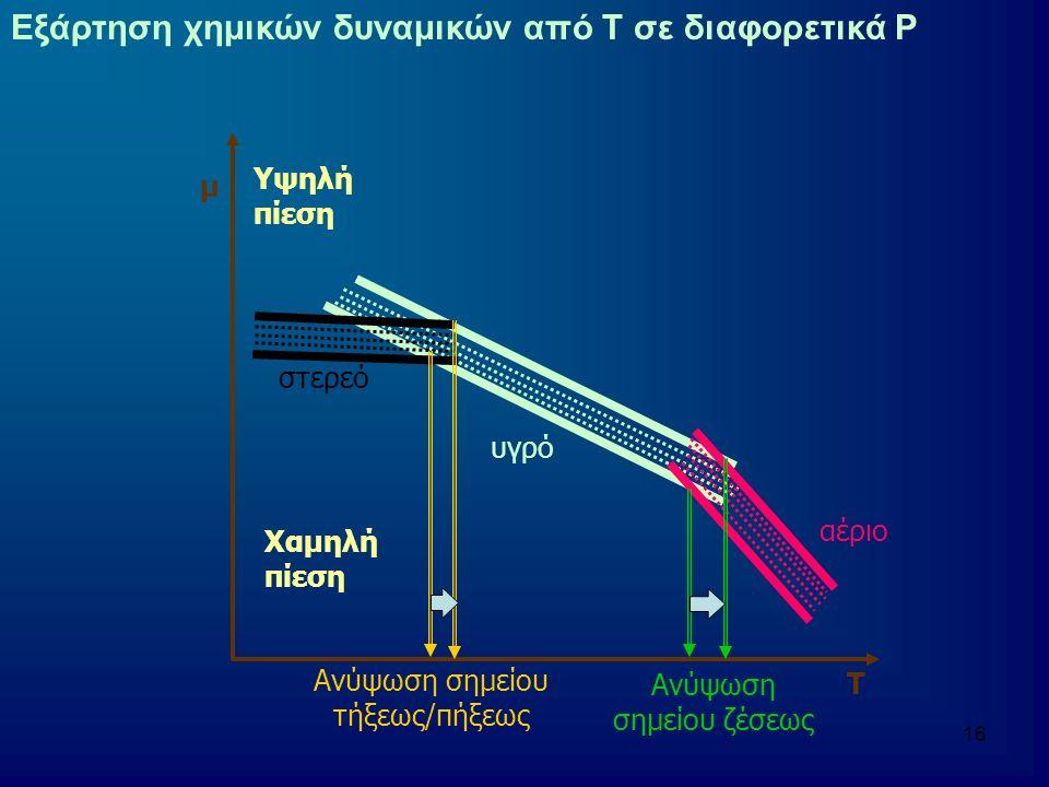 17 Εξάρτηση χημικών δυναμικών από την πίεση αέριο υγρό στερεό μ Ρ (∂μ/∂P)T = V Θετική κλίση