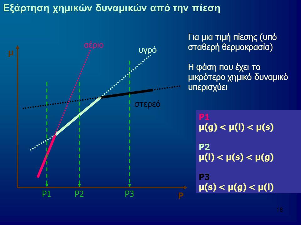 18 Εξάρτηση χημικών δυναμικών από την πίεση αέριο υγρό στερεό μ Ρ Ρ1Ρ2Ρ3 Για μια τιμή πίεσης (υπό σταθερή θερμοκρασία) Η φάση που έχει το μικρότερο χημικό δυναμικό υπερισχύει Ρ1 μ(g) < μ(l) < μ(s) Ρ2 μ(l) < μ(s) < μ(g) Ρ3 μ(s) < μ(g) < μ(l)