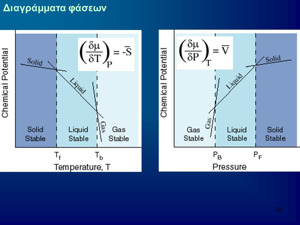 21 Διαγράμματα φάσεων Συνδυασμός διαγραμμάτων σε κοινό διάγραμμα P-T Εμφανίζεται η σταθερή φάση σε κάθε περίπτωση Κάθε γραμμή στο διάγραμμα φάσεων αντιπροσωπεύει την σταθερή συνύπαρξη δύο φάσεων Ισορροπία Συνθήκες υπό τις οποίες είναι δυνατή η συνύπαρξη Μικρή αλλαγή στις συνθήκες ευνοούν τη μια ή την άλλη φάση Το σημείο που συναντώνται οι τρείς φάσεις είναι το «τριπλό σημείο» Σε χαμηλές θερμοκρασίες και υψηλές πιέσεις είναι σταθερότερη η στερεή φάση