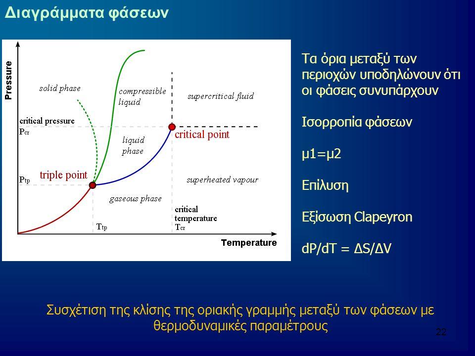 22 Διαγράμματα φάσεων Τα όρια μεταξύ των περιοχών υποδηλώνουν ότι οι φάσεις συνυπάρχουν Ισορροπία φάσεων μ1=μ2 Επίλυση Εξίσωση Clapeyron dP/dT = ΔS/ΔV Συσχέτιση της κλίσης της οριακής γραμμής μεταξύ των φάσεων με θερμοδυναμικές παραμέτρους