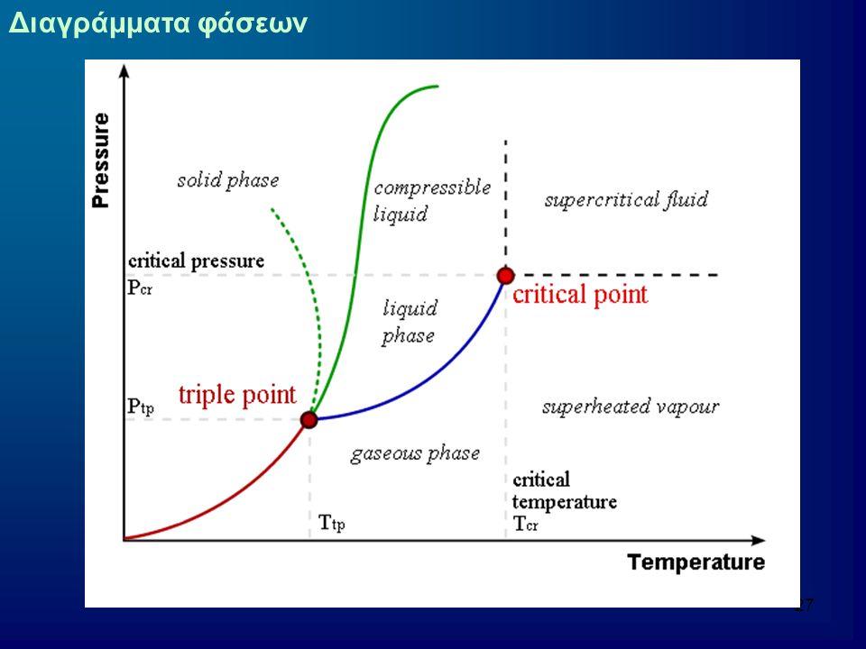 28 Οριακή γραμμή στερεού-ατμού Η μετατροπή του στερεού σε ατμό ονομάζεται εξάχνωση Σε θερμοκρασία Τ η εντροπία εξάχνωσης ισούται με ΔH εξαχν /Τ H εξίσωση Clapeyron πλέον γίνεται dlnΡ/dT = ΔH εξάχν /RΤ 2 Και μετασχηματίζεται σε P = P' e -C Όπου c = (ΔH εξάχν /R)[(1/T)-(1/T')] Εξίσωση καμπύλης παρόμοια με την προηγούμενη αλλά με μεγαλύτερη κλίση