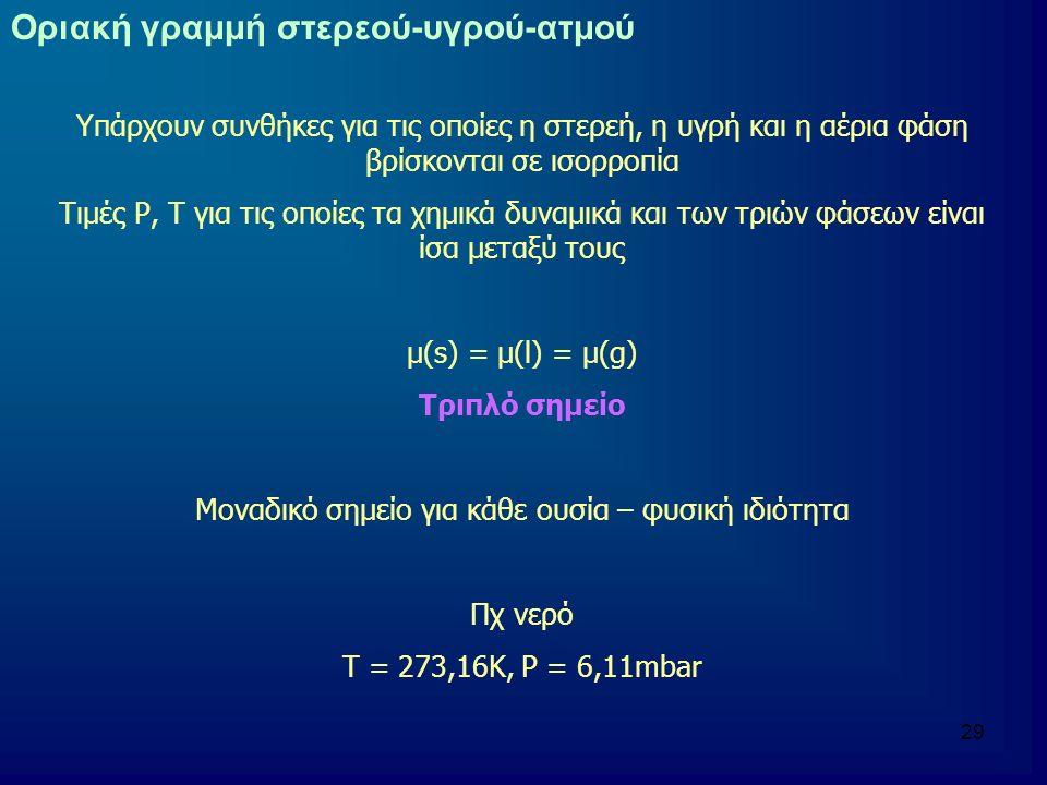 29 Οριακή γραμμή στερεού-υγρού-ατμού Υπάρχουν συνθήκες για τις οποίες η στερεή, η υγρή και η αέρια φάση βρίσκονται σε ισορροπία Τιμές Ρ, Τ για τις οποίες τα χημικά δυναμικά και των τριών φάσεων είναι ίσα μεταξύ τους μ(s) = μ(l) = μ(g) Τριπλό σημείο Μοναδικό σημείο για κάθε ουσία – φυσική ιδιότητα Πχ νερό Τ = 273,16Κ, Ρ = 6,11mbar