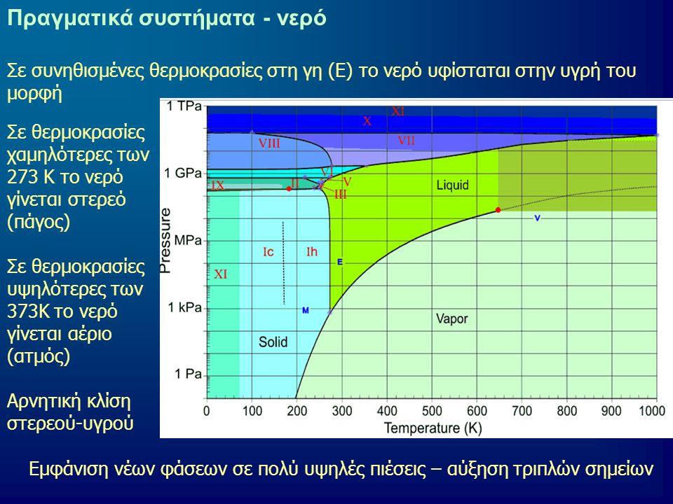 31 Πραγματικά συστήματα - νερό Σε θερμοκρασίες χαμηλότερες των 273 K το νερό γίνεται στερεό (πάγος) Σε θερμοκρασίες υψηλότερες των 373Κ το νερό γίνεται αέριο (ατμός) Αρνητική κλίση στερεού-υγρού Σε συνηθισμένες θερμοκρασίες στη γη (Ε) το νερό υφίσταται στην υγρή του μορφή Εμφάνιση νέων φάσεων σε πολύ υψηλές πιέσεις – αύξηση τριπλών σημείων