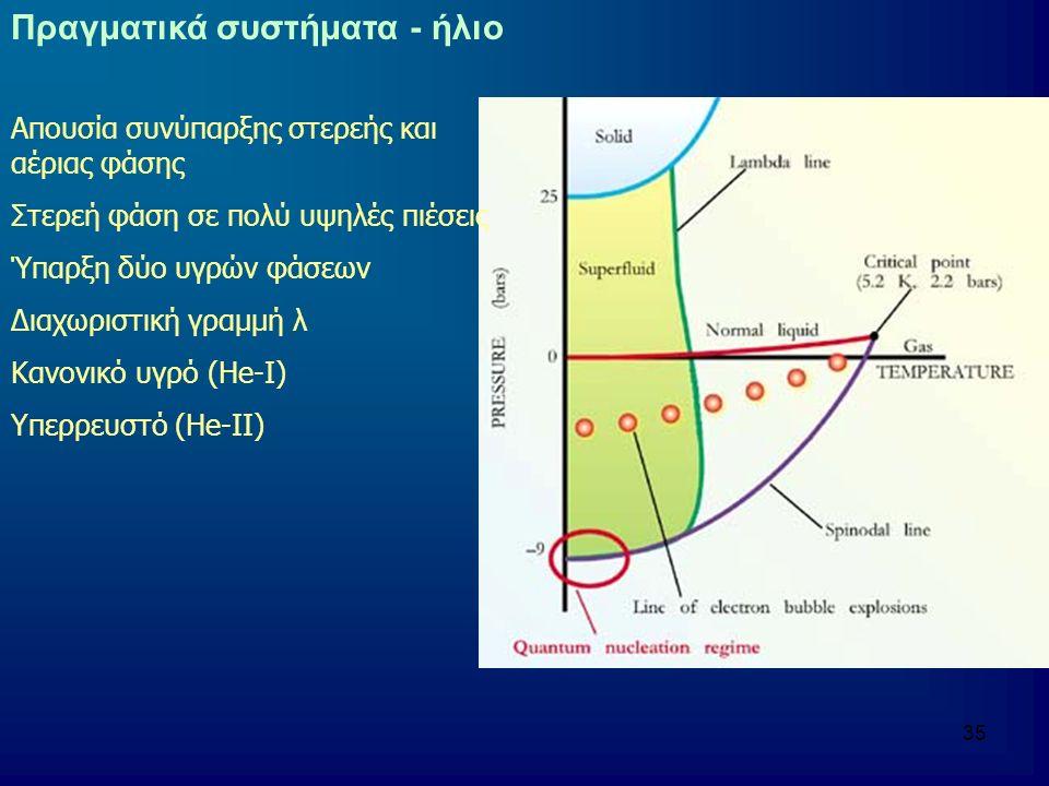 35 Πραγματικά συστήματα - ήλιο Απουσία συνύπαρξης στερεής και αέριας φάσης Στερεή φάση σε πολύ υψηλές πιέσεις Ύπαρξη δύο υγρών φάσεων Διαχωριστική γραμμή λ Κανονικό υγρό (He-I) Υπερρευστό (He-II)