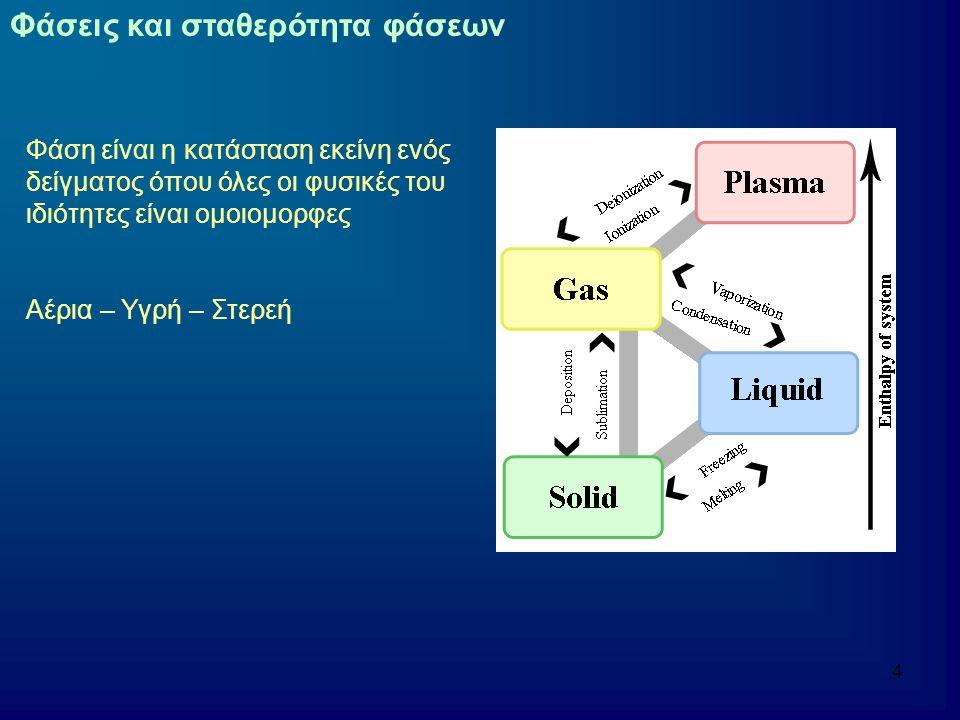 5 Στερεό Τα σωματίδια που απαρτίζουν το στερεό σώμα (ιόντα, άτομα, μόρια) είναι πακεταρισμένα σε πυκνή διάταξη Αδυναμία κίνησης πέρα από κάποιες μικρές ταλαντώσεις Σταθερή δομή, σχήμα και όγκος Τα στερεά μπορούν να αλλάξουν το σχήμα τους μόνο υπό την επίδραση κάποιας ισχυρής εξωτερικής δύναμης (θραύση, τομή) Τα στερεά μετατρέπονται σε υγρά με τήξη και σε αέρια με εξάχνωση Στα κρυσταλλικά στερεά υπάρχει μια τακτική στερεοδιάταξη των σωματιδίων Η ίδια ουσία μπορεί να έχει περισσότερες από μια κρυσταλλικές δομές ανάλογα με τις περιβαλλοντικές συνθήκες