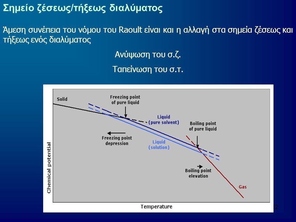 52 Σημείο ζέσεως/τήξεως διαλύματος Άμεση συνέπεια του νόμου του Raoult είναι και η αλλαγή στα σημεία ζέσεως και τήξεως ενός διαλύματος Ανύψωση του σ.ζ.