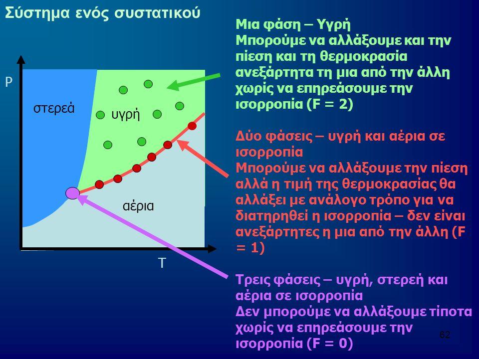 63 Σύστημα δύο συστατικών Έστω ότι σε ένα υγρό Α προστίθεται το υγρό Β Πλήρης διάλυση (μια φάση) μέχρι ένα σημείο κορεσμού Δύο φάσεις: μια με Α κορεσμένο σε Β και μια με Β κορεσμένο σε Α Νιτροβενζόλιο και εξάνιο σε θερμοκρασία Τ Όσο περισσότερο νιτροβενζόλιο προσθέτουμε τόσο διαλύεται και το σύστημα είναι μιας φάσης Στο σημείο κορεσμού γίνεται διαχωρισμός των φάσεων (a') μέχρι το a'' όπου επανενωνονται οι φάσεις Η τιμή της θερμοκρασίας συνδιάλυσης (Tuc) υποδηλώνει τη θερμοκρασία πάνω από την οποία οποιαδήποτε αναλογία Α και Β είναι πλήρως αναμείξιμα