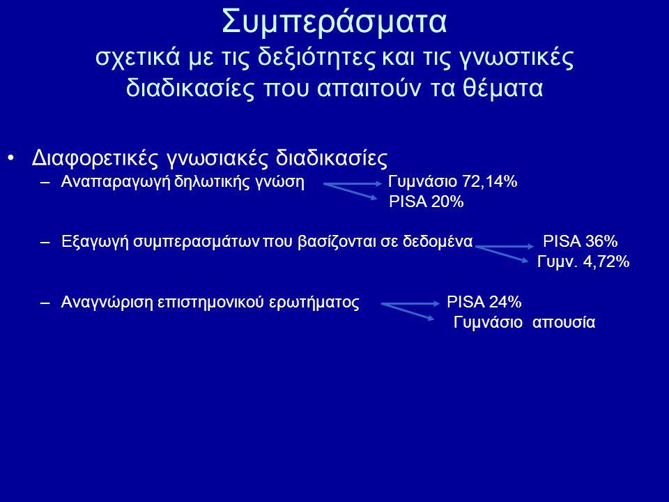 Συμπεράσματα σχετικά με τις δεξιότητες και τις γνωστικές διαδικασίες που απαιτούν τα θέματα Διαφορετικές γνωσιακές διαδικασίες –Αναπαραγωγή δηλωτικής