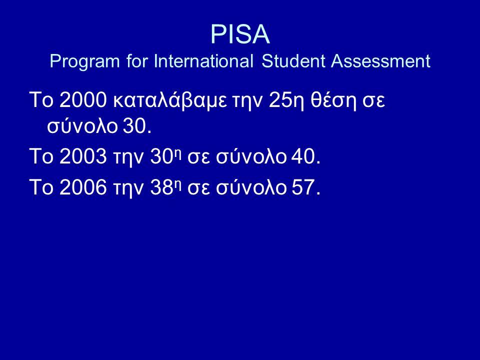 PISA Program for International Student Assessment To 2000 καταλάβαμε την 25η θέση σε σύνολο 30. Το 2003 την 30 η σε σύνολο 40. Το 2006 την 38 η σε σύν