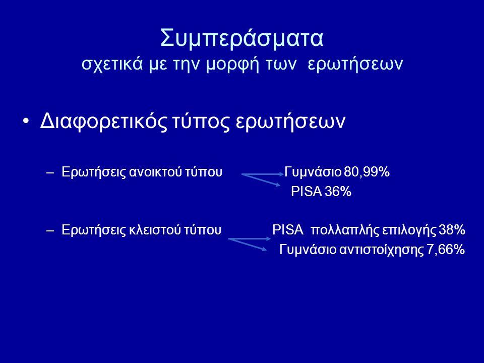 Συμπεράσματα σχετικά με την μορφή των ερωτήσεων Διαφορετικός τύπος ερωτήσεων –Ερωτήσεις ανοικτού τύπου Γυμνάσιο 80,99% PISA 36% –Ερωτήσεις κλειστού τύ