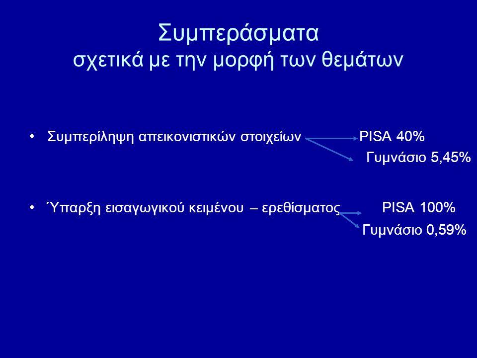 Συμπεράσματα σχετικά με την μορφή των θεμάτων Συμπερίληψη απεικονιστικών στοιχείων PISA 40% Γυμνάσιο 5,45% Ύπαρξη εισαγωγικού κειμένου – ερεθίσματος P