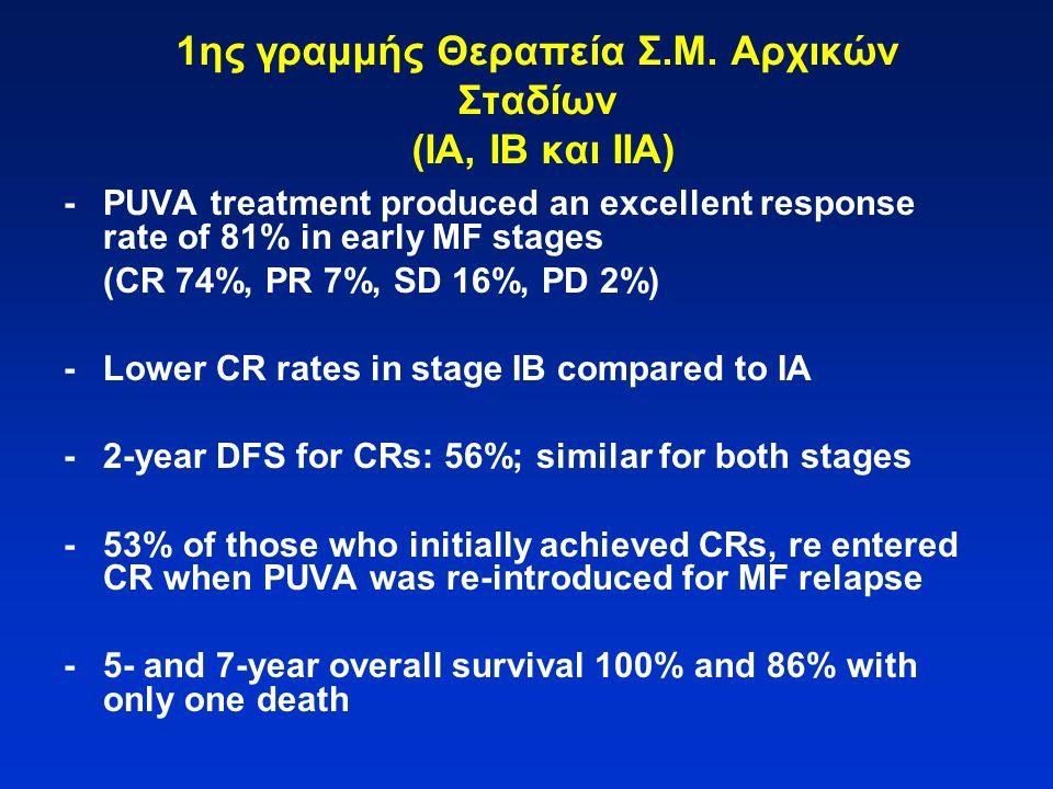 1ης γραμμής Θεραπεία Σ.Μ. Αρχικών Σταδίων (ΙΑ, ΙΒ και ΙΙΑ) -PUVA treatment produced an excellent response rate of 81% in early MF stages (CR 74%, PR 7