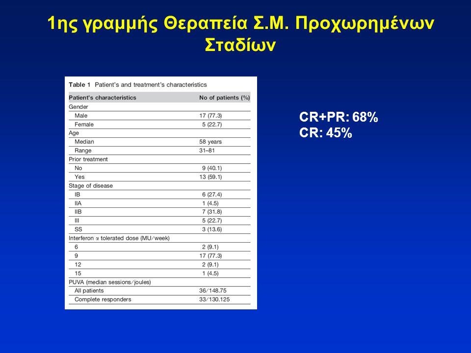 1ης γραμμής Θεραπεία Σ.Μ. Προχωρημένων Σταδίων CR+PR: 68% CR: 45%