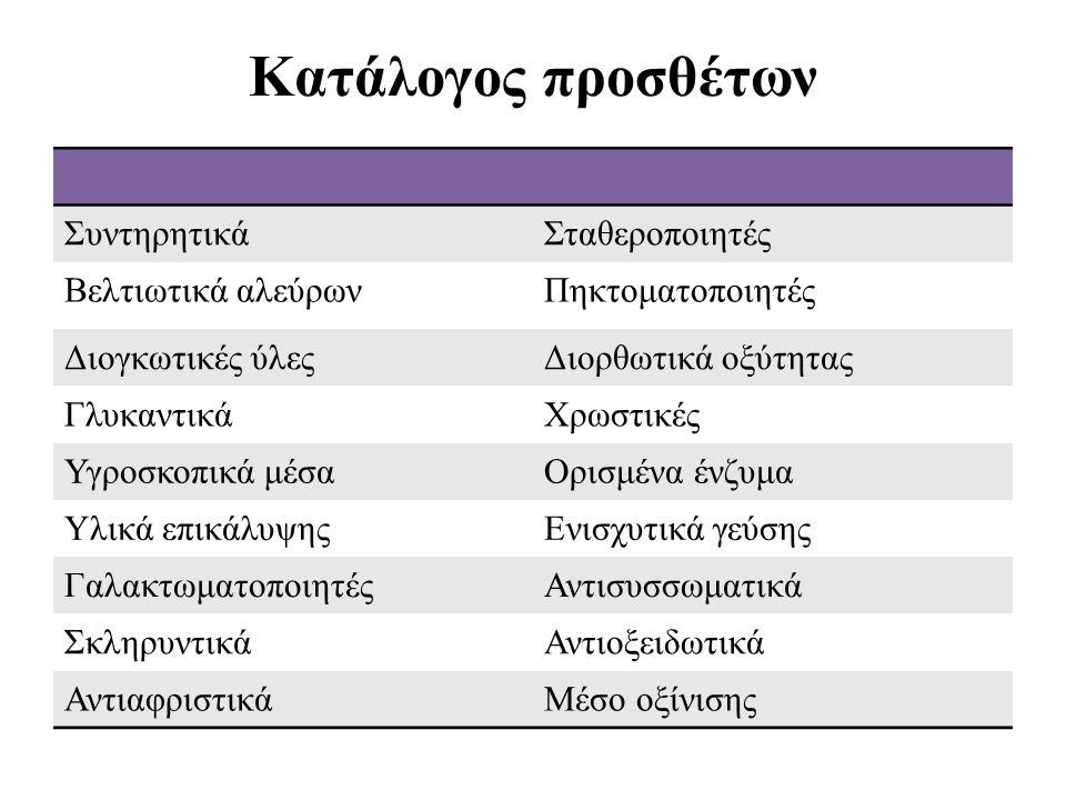 Κατάλογος προσθέτων ΣυντηρητικάΣταθεροποιητές Βελτιωτικά αλεύρωνΠηκτοματοποιητές Διογκωτικές ύλεςΔιορθωτικά οξύτητας ΓλυκαντικάΧρωστικές Υγροσκοπικά μέσαΟρισμένα ένζυμα Υλικά επικάλυψηςΕνισχυτικά γεύσης ΓαλακτωματοποιητέςΑντισυσσωματικά ΣκληρυντικάΑντιοξειδωτικά ΑντιαφριστικάΜέσο οξίνισης