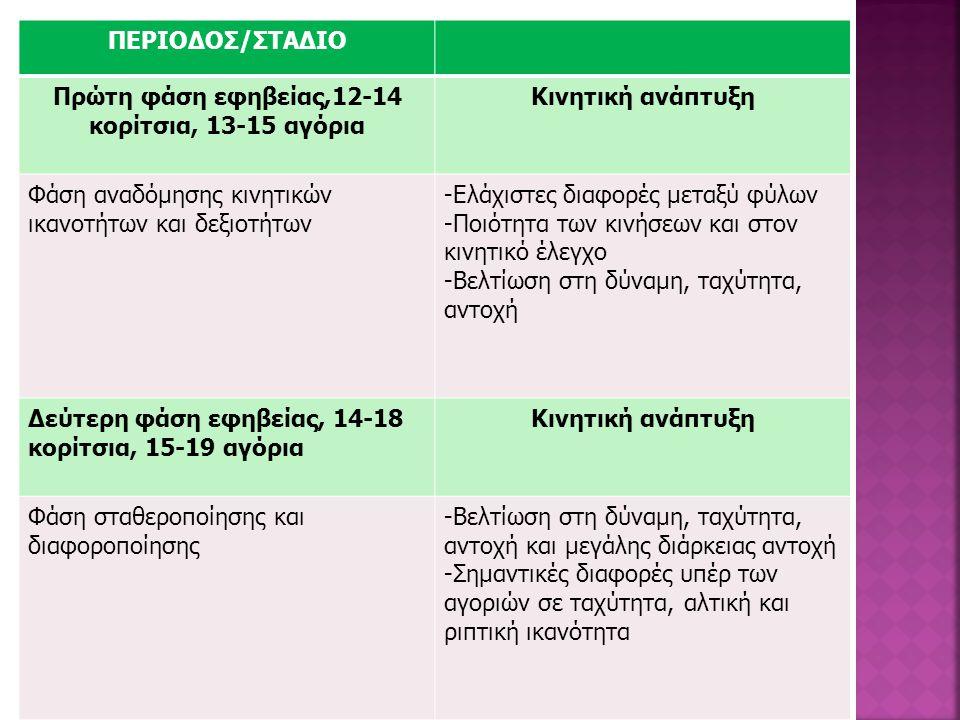 ΠΕΡΙΟΔΟΣ/ΣΤΑΔΙΟ Πρώτη φάση εφηβείας,12-14 κορίτσια, 13-15 αγόρια Κινητική ανάπτυξη Φάση αναδόμησης κινητικών ικανοτήτων και δεξιοτήτων -Ελάχιστες διαφ