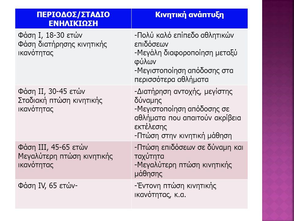ΠΕΡΙΟΔΟΣ/ΣΤΑΔΙΟ ΕΝΗΛΙΚΙΩΣΗ Κινητική ανάπτυξη Φάση Ι, 18-30 ετών Φάση διατήρησης κινητικής ικανότητας -Πολύ καλό επίπεδο αθλητικών επιδόσεων -Μεγάλη δι