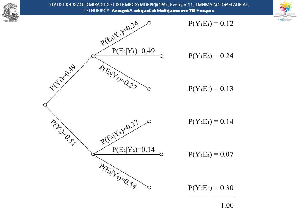 2 -,, ΤΕΙ ΗΠΕΙΡΟΥ - Ανοιχτά Ακαδημαϊκά Μαθήματα στο ΤΕΙ Ηπείρου ΣΤΑΤΙΣΤΙΚΗ & ΛΟΓΙΣΜΙΚΑ ΣΤΙΣ ΕΠΙΣΤΗΜΕΣ ΣΥΜΠΕΡΙΦΟΡΑΣ, Ενότητα 11, ΤΜΗΜΑ ΛΟΓΟΘΕΡΑΠΕΙΑΣ, ΤΕΙ ΗΠΕΙΡΟΥ- Ανοιχτά Ακαδημαϊκά Μαθήματα στο ΤΕΙ Ηπείρου