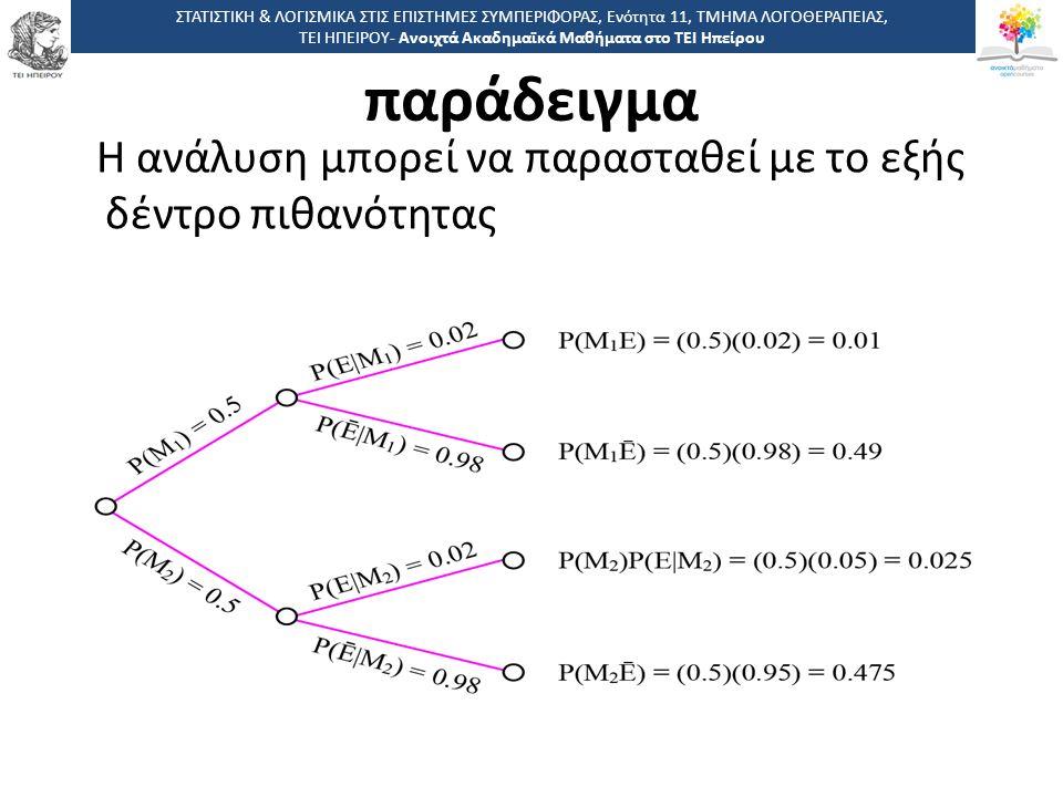 4545 -,, ΤΕΙ ΗΠΕΙΡΟΥ - Ανοιχτά Ακαδημαϊκά Μαθήματα στο ΤΕΙ Ηπείρου Η ανάλυση μπορεί να παρασταθεί με το εξής δέντρο πιθανότητας ΣΤΑΤΙΣΤΙΚΗ & ΛΟΓΙΣΜΙΚΑ ΣΤΙΣ ΕΠΙΣΤΗΜΕΣ ΣΥΜΠΕΡΙΦΟΡΑΣ, Ενότητα 11, ΤΜΗΜΑ ΛΟΓΟΘΕΡΑΠΕΙΑΣ, ΤΕΙ ΗΠΕΙΡΟΥ- Ανοιχτά Ακαδημαϊκά Μαθήματα στο ΤΕΙ Ηπείρου παράδειγμα
