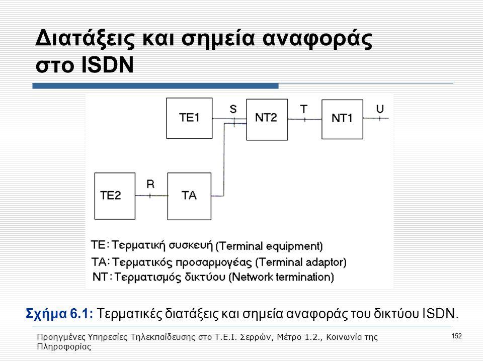 Προηγμένες Υπηρεσίες Τηλεκπαίδευσης στο Τ.Ε.Ι. Σερρών, Μέτρο 1.2., Κοινωνία της Πληροφορίας 152 Διατάξεις και σημεία αναφοράς στο ISDN Σχήμα 6.1: Tερμ