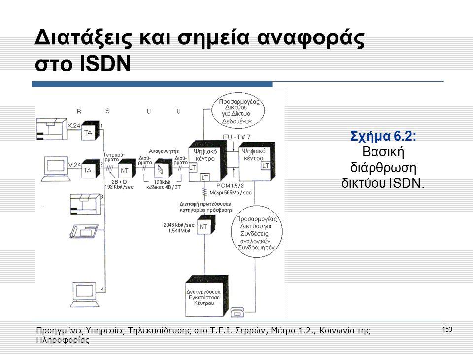 Προηγμένες Υπηρεσίες Τηλεκπαίδευσης στο Τ.Ε.Ι. Σερρών, Μέτρο 1.2., Κοινωνία της Πληροφορίας 153 Διατάξεις και σημεία αναφοράς στο ISDN Σχήμα 6.2: Βασι