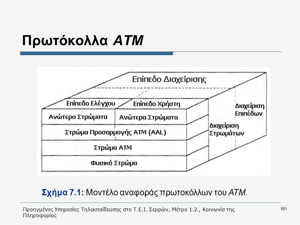Προηγμένες Υπηρεσίες Τηλεκπαίδευσης στο Τ.Ε.Ι. Σερρών, Μέτρο 1.2., Κοινωνία της Πληροφορίας 181 Πρωτόκολλα ΑΤΜ Σχήμα 7.1: Moντέλο αναφοράς πρωτοκόλλων