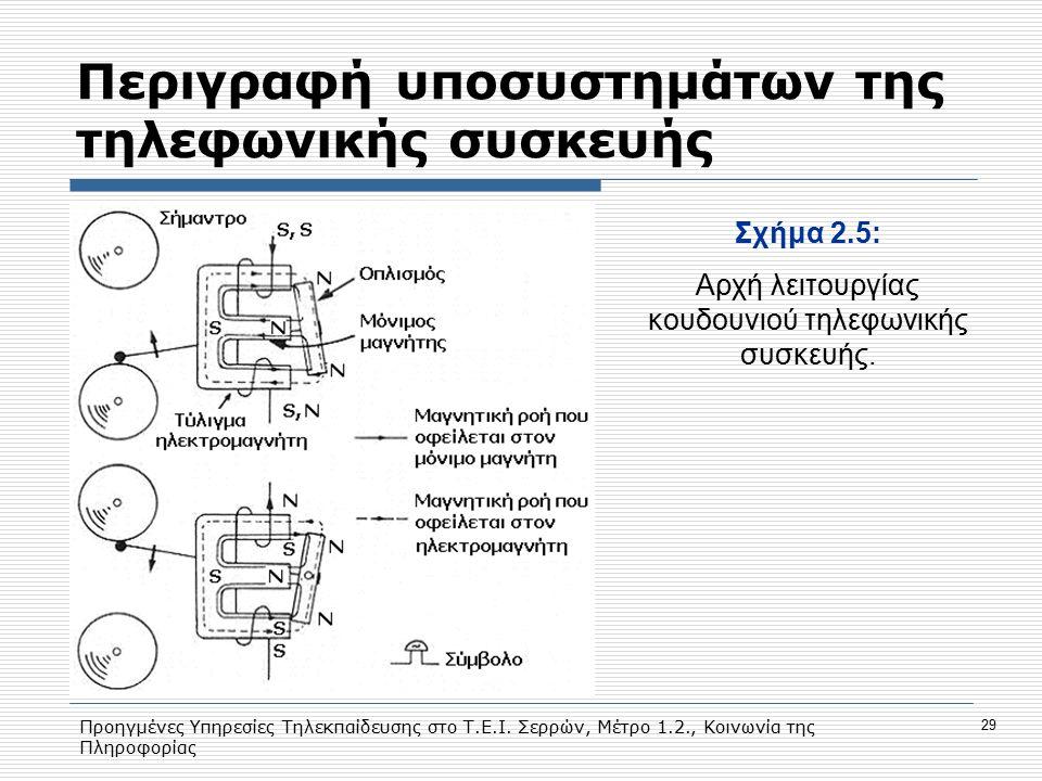 Προηγμένες Υπηρεσίες Τηλεκπαίδευσης στο Τ.Ε.Ι. Σερρών, Μέτρο 1.2., Κοινωνία της Πληροφορίας 29 Περιγραφή υποσυστημάτων της τηλεφωνικής συσκευής Σχήμα