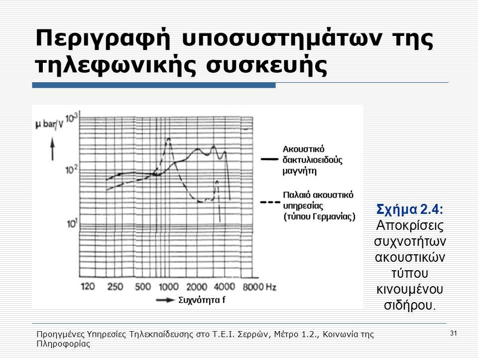 Προηγμένες Υπηρεσίες Τηλεκπαίδευσης στο Τ.Ε.Ι. Σερρών, Μέτρο 1.2., Κοινωνία της Πληροφορίας 31 Περιγραφή υποσυστημάτων της τηλεφωνικής συσκευής Σχήμα