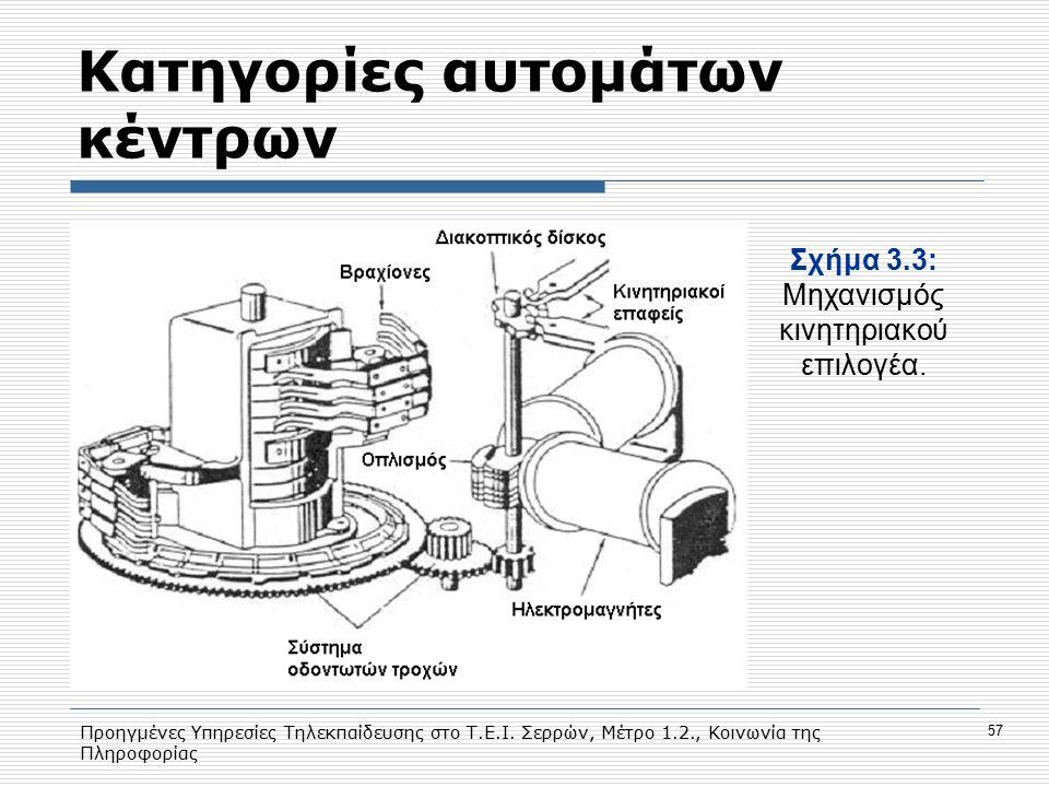 Προηγμένες Υπηρεσίες Τηλεκπαίδευσης στο Τ.Ε.Ι. Σερρών, Μέτρο 1.2., Κοινωνία της Πληροφορίας 57 Κατηγορίες αυτομάτων κέντρων Σχήμα 3.3: Mηχανισμός κινη