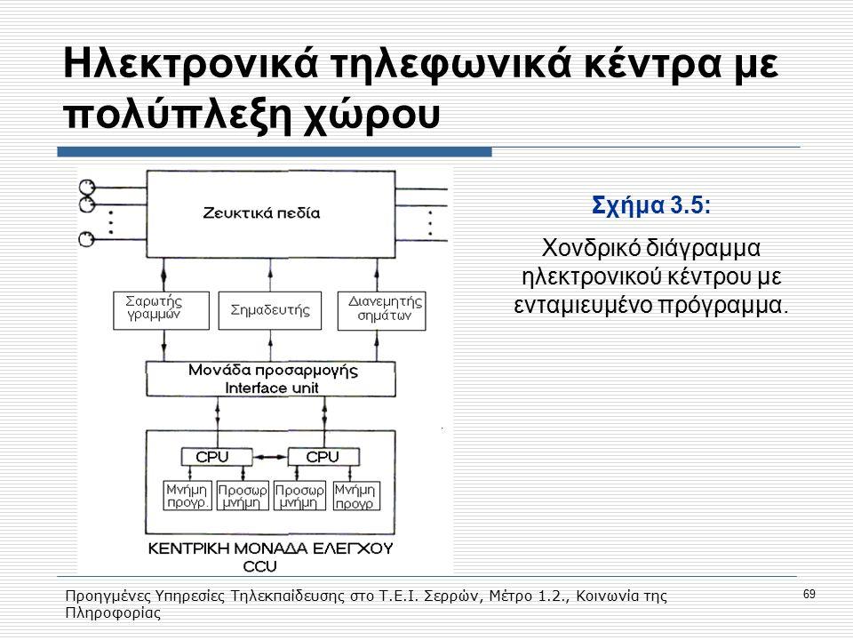 Προηγμένες Υπηρεσίες Τηλεκπαίδευσης στο Τ.Ε.Ι. Σερρών, Μέτρο 1.2., Κοινωνία της Πληροφορίας 69 Hλεκτρονικά τηλεφωνικά κέντρα με πολύπλεξη χώρου Σχήμα