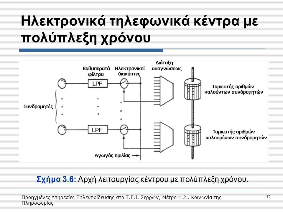 Προηγμένες Υπηρεσίες Τηλεκπαίδευσης στο Τ.Ε.Ι. Σερρών, Μέτρο 1.2., Κοινωνία της Πληροφορίας 72 Hλεκτρονικά τηλεφωνικά κέντρα με πολύπλεξη χρόνου Σχήμα