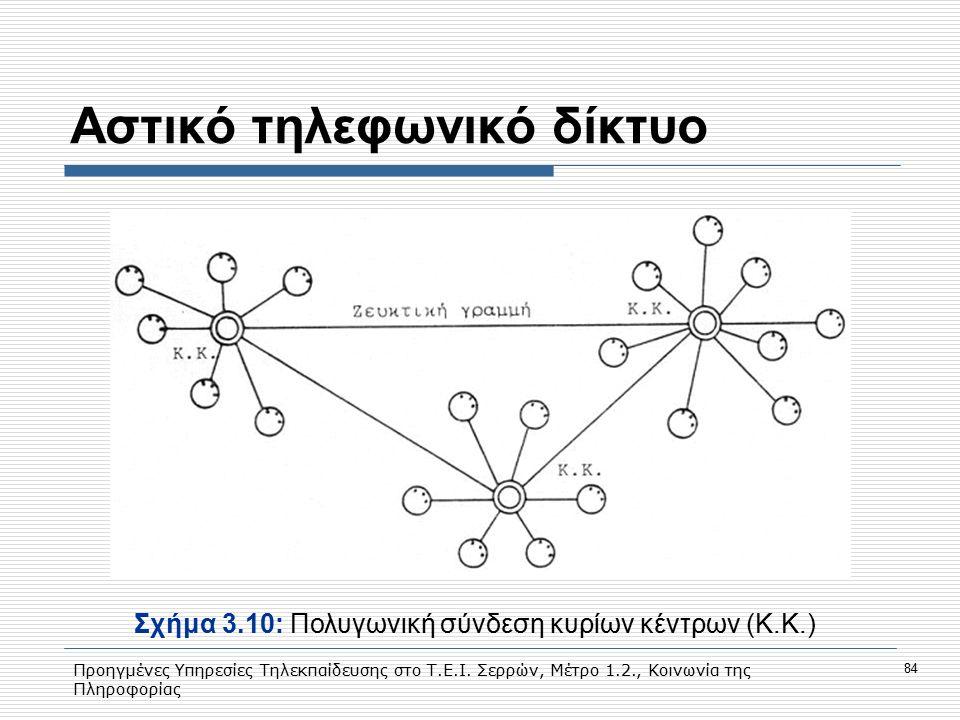 Προηγμένες Υπηρεσίες Τηλεκπαίδευσης στο Τ.Ε.Ι. Σερρών, Μέτρο 1.2., Κοινωνία της Πληροφορίας 84 Αστικό τηλεφωνικό δίκτυο Σχήμα 3.10: Πολυγωνική σύνδεση