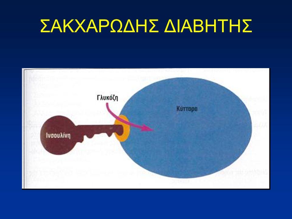 Η κατάσταση πλήρους ή μερικής ανεπάρκειας της ινσουλίνης που προκαλείται από χαμηλή έκκριση ινσουλίνης από το πάγκρεας ή αδυναμίας χρησιμοποίησής τηςΗ κατάσταση πλήρους ή μερικής ανεπάρκειας της ινσουλίνης που προκαλείται από χαμηλή έκκριση ινσουλίνης από το πάγκρεας ή αδυναμίας χρησιμοποίησής της 6 η αιτία θανάτου στις ΗΠΑ6 η αιτία θανάτου στις ΗΠΑ Περίπου 1:10 ενήλικες πάσχουν (130 εκατ/κοσμο) 18% του ηλικιωμένου πληθυσμούΠερίπου 1:10 ενήλικες πάσχουν (130 εκατ/κοσμο) 18% του ηλικιωμένου πληθυσμού ΣΑΚΧΑΡΩΔΗΣ ΔΙΑΒΗΤΗΣ (Σ.Δ.)
