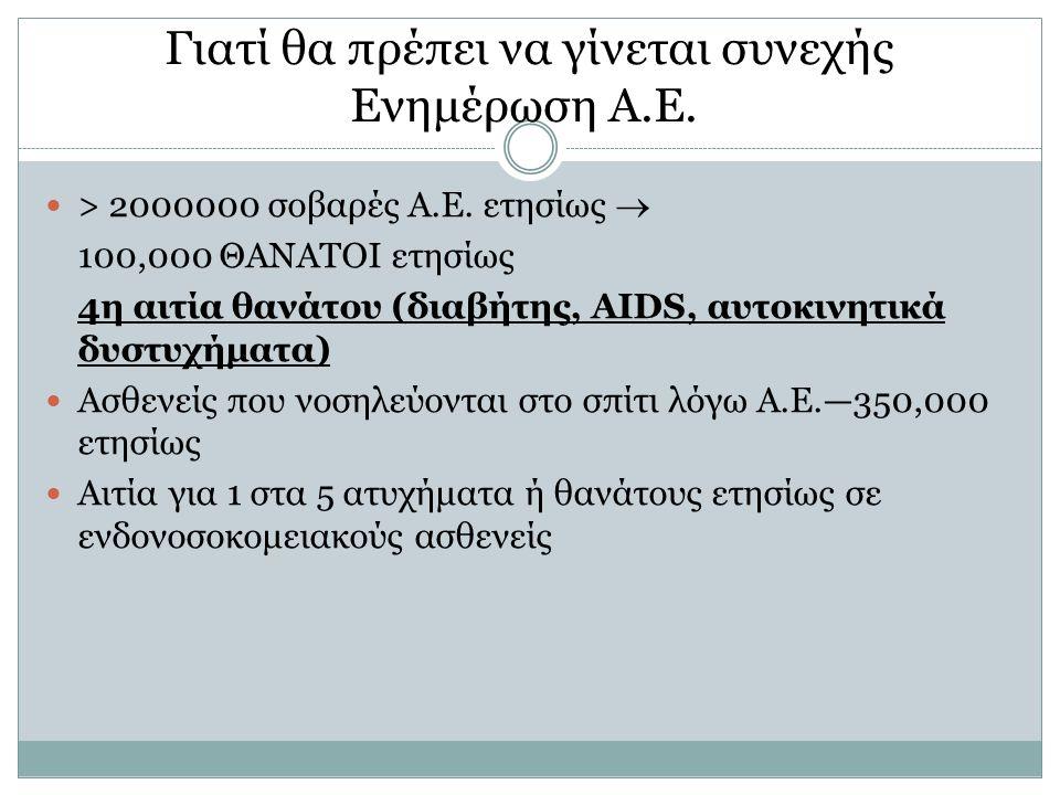 Γιατί θα πρέπει να γίνεται συνεχής Ενημέρωση Α.Ε. > 2000000 σοβαρές Α.Ε. ετησίως  100,000 ΘΑΝΑΤΟΙ ετησίως 4η αιτία θανάτου (διαβήτης, AIDS, αυτοκινητ