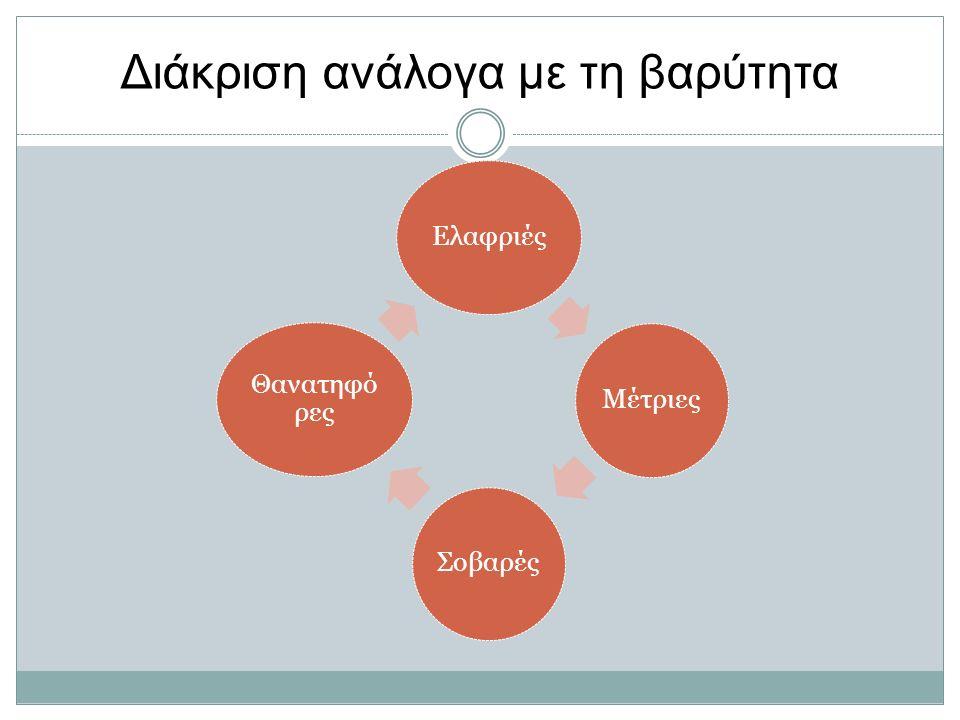 Διάκριση ανάλογα με τη συχνότητα εμφάνισης κατά MedDRA