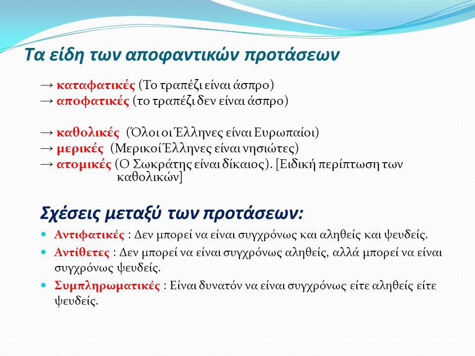 Τα είδη των αποφαντικών προτάσεων → καταφατικές (Το τραπέζι είναι άσπρο) → αποφατικές (το τραπέζι δεν είναι άσπρο) → καθολικές (Όλοι οι Έλληνες είναι