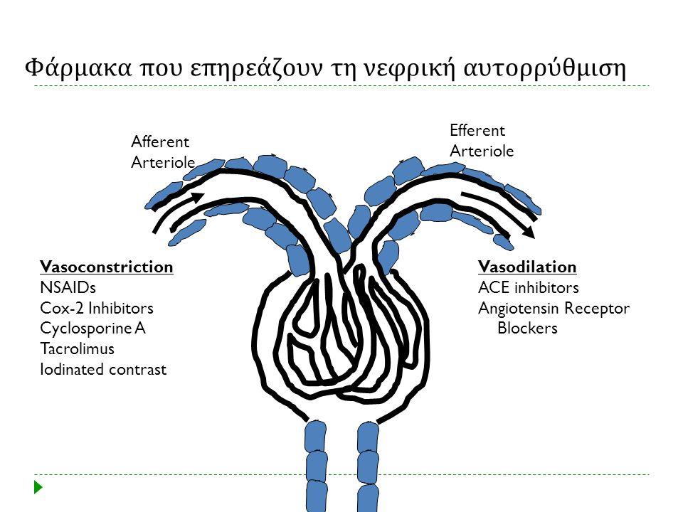 Φάρμακα που επηρεάζουν τη νεφρική αυτορρύθμιση Afferent Arteriole Efferent Arteriole Vasoconstriction NSAIDs Cox-2 Inhibitors Cyclosporine A Tacrolimu